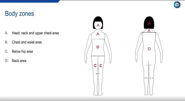 Body zones