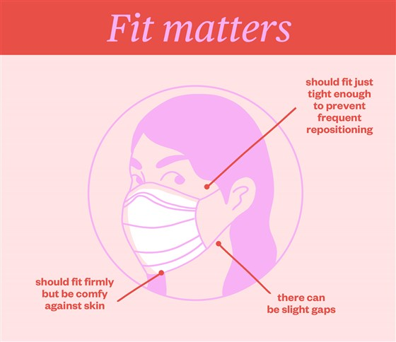 Masks That Do Not Fit Properly