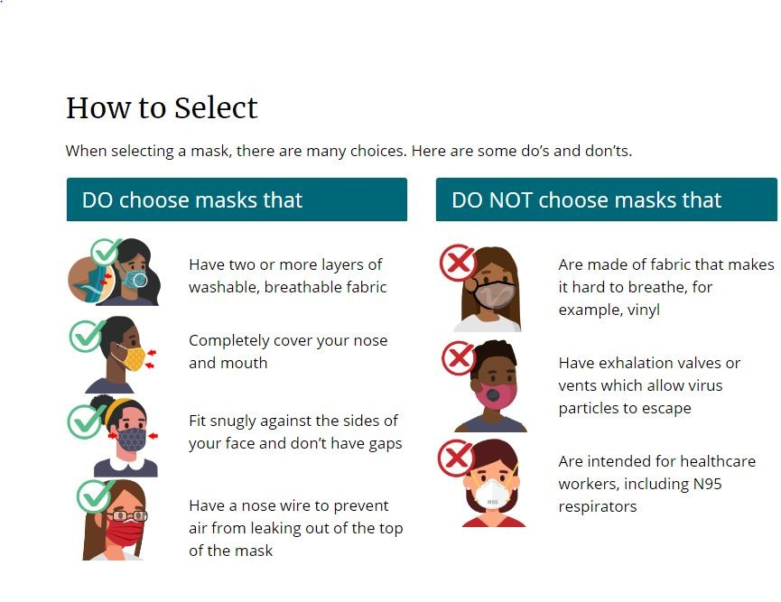 How to Choose a Covid-19 Mask: Criteria of Selection of a Face Mask