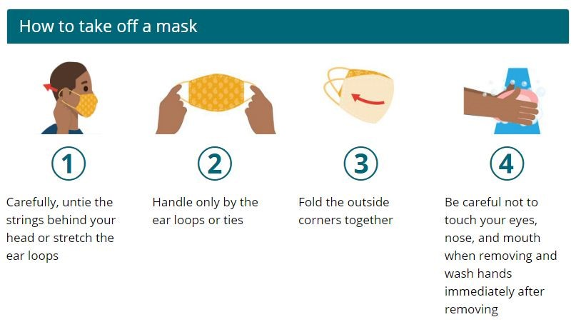 How to Take off a Mask