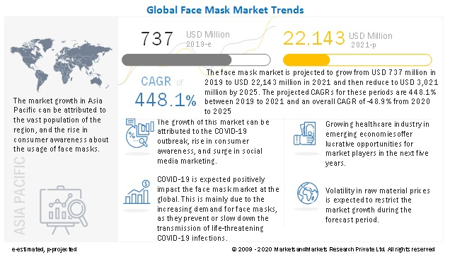Global face masks industry trends 2019-2025 (source: marketsandmarkets.com)