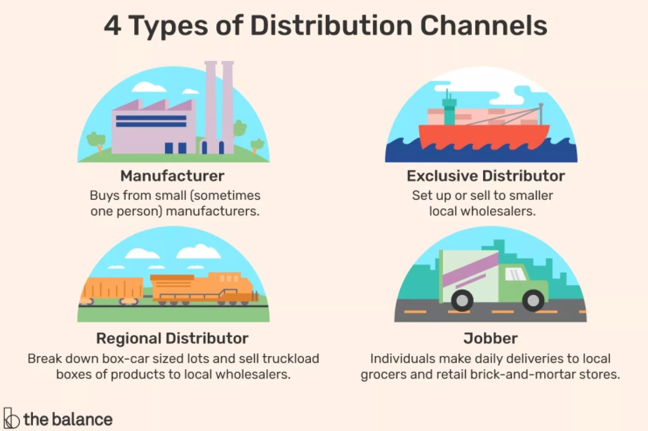 4 popular types of distribution channels